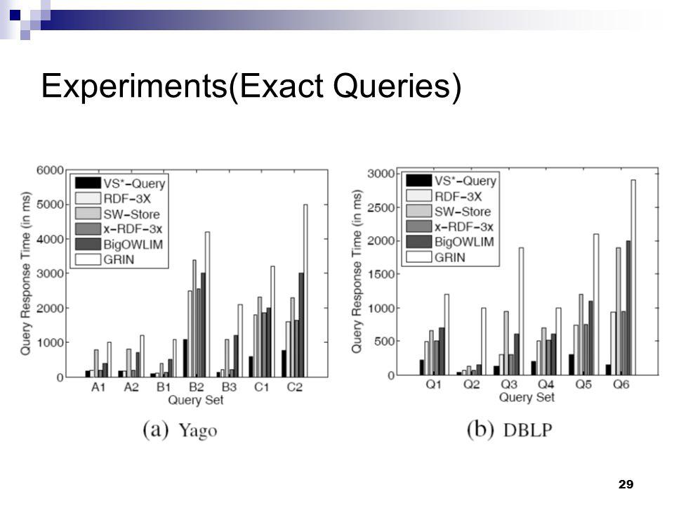 29 Experiments(Exact Queries)