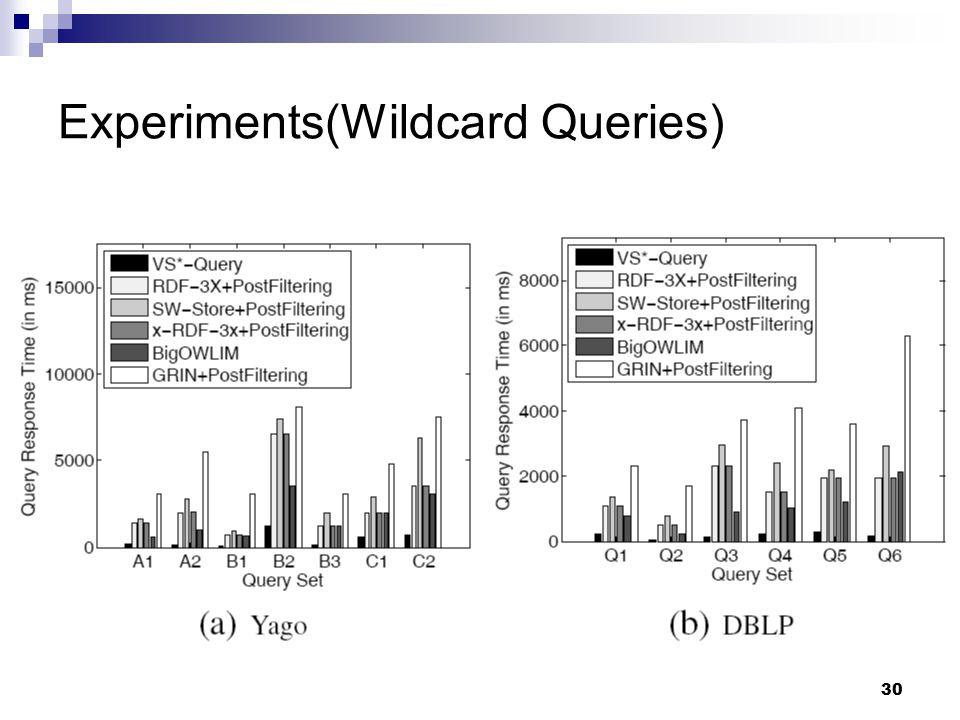 30 Experiments(Wildcard Queries)