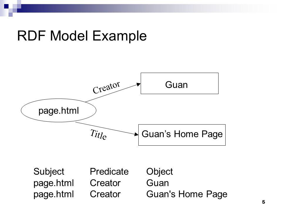 16 RDF & SPARQL Previous Solutions for SPARQL Queries Overview of gStore Encoding Technique VS*-tree & Query Algorithm Experiments Conclusions Outline