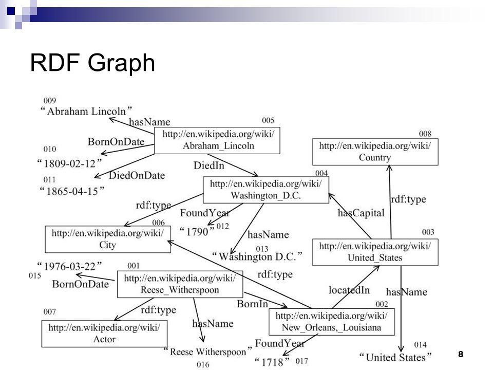 9 SPARQL Queries Query Graph SPARQL Query: Select ?name Where { ?m ?name.