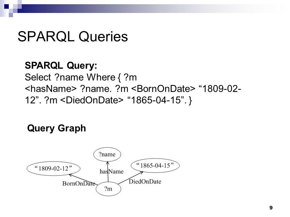 9 SPARQL Queries Query Graph SPARQL Query: Select name Where { m name.