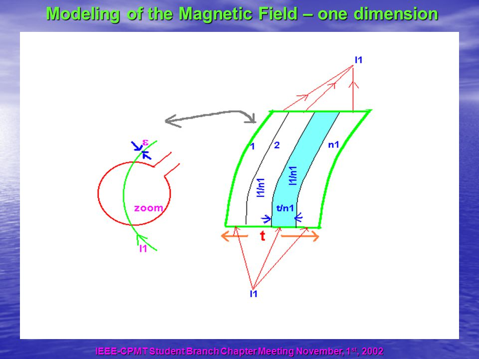 Modeling of the Magnetic Field – one dimension IEEE-CPMT Student Branch Chapter Meeting November, 1 st, 2002
