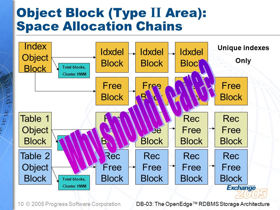 10© 2005 Progress Software Corporation DB-03: The OpenEdge™ RDBMS Storage Architecture Object Block (Type II Area): Space Allocation Chains Index Object Block Rec Free Block Rec Free Block Rec Free Block Rec Free Block Free Block Free Block Free Block Free Block Idxdel Block Idxdel Block Idxdel Block Unique indexes Only Table 2 Object Block Rec Free Block Rec Free Block Rec Free Block Rec Free Block Table 1 Object Block Total blocks, Cluster HWM Total blocks, Cluster HWM Total blocks, Cluster HWM