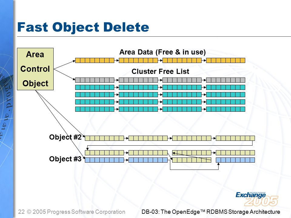 22© 2005 Progress Software Corporation DB-03: The OpenEdge™ RDBMS Storage Architecture Fast Object Delete Area Control Object Object #2 Cluster Free List Object #3 Area Data (Free & in use)