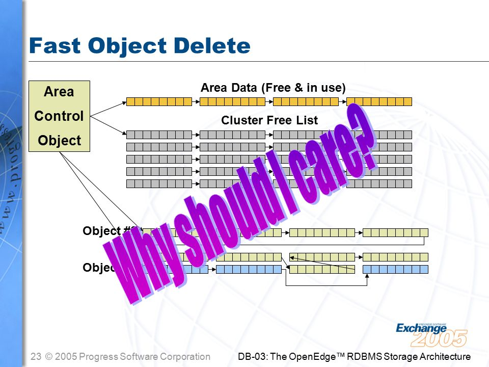 23© 2005 Progress Software Corporation DB-03: The OpenEdge™ RDBMS Storage Architecture Fast Object Delete Area Control Object Object #2 Cluster Free List Object #3 Area Data (Free & in use)