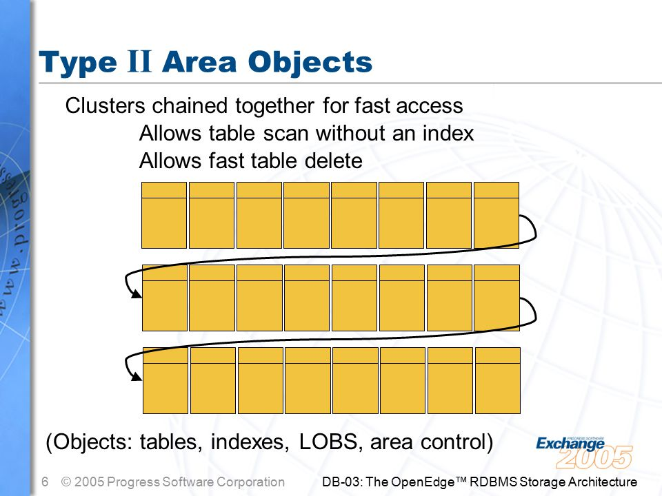 6© 2005 Progress Software Corporation DB-03: The OpenEdge™ RDBMS Storage Architecture Type II Area Objects Clusters chained together for fast access (Objects: tables, indexes, LOBS, area control) Allows table scan without an index Allows fast table delete