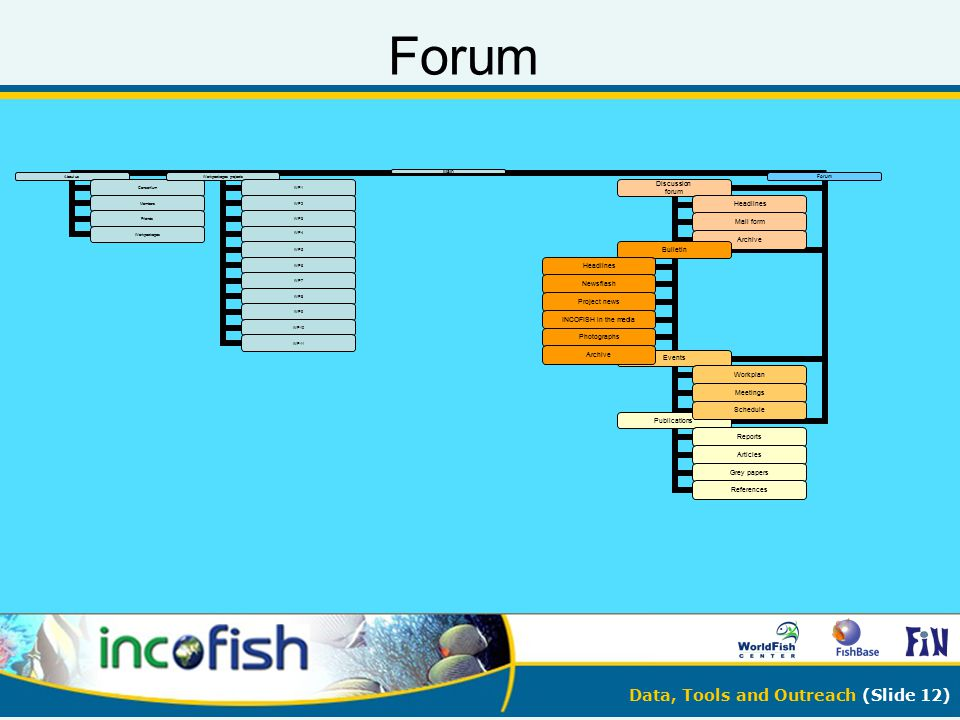 Data, Tools and Outreach (Slide 12) Forum Main About us Consorti um Member s Friends Workpa ckages Workpa ckages projects WP1 WP2 WP3 WP4 WP5 WP6 WP7