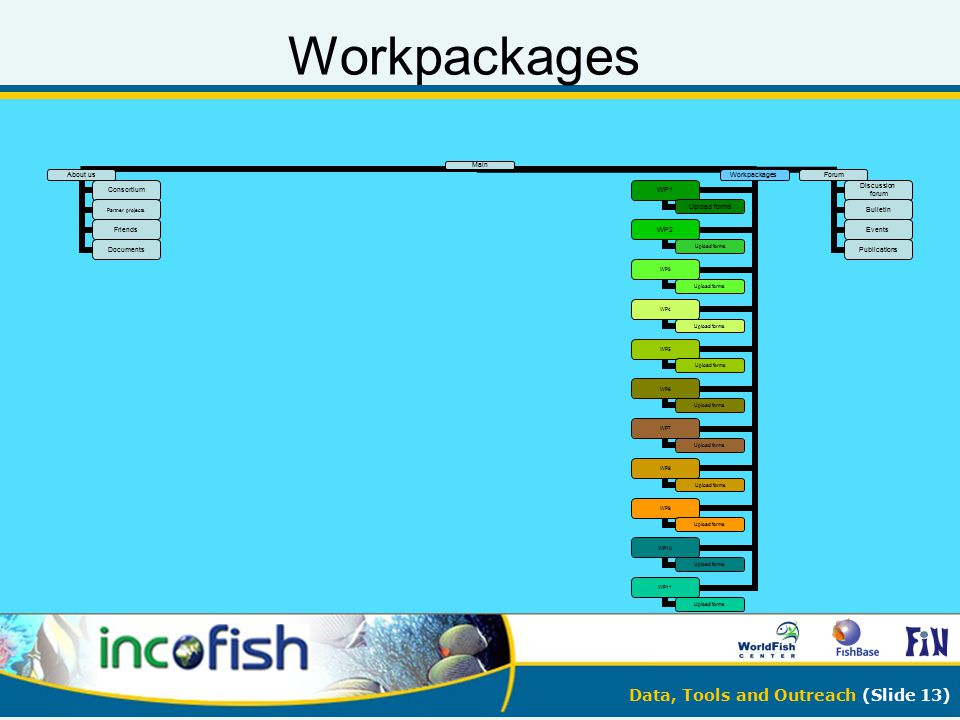 Data, Tools and Outreach (Slide 13) Workpackages Main About us Consortiu m Partner projects Friends Document s Workpack ages WP1 Upload forms WP2 Uplo