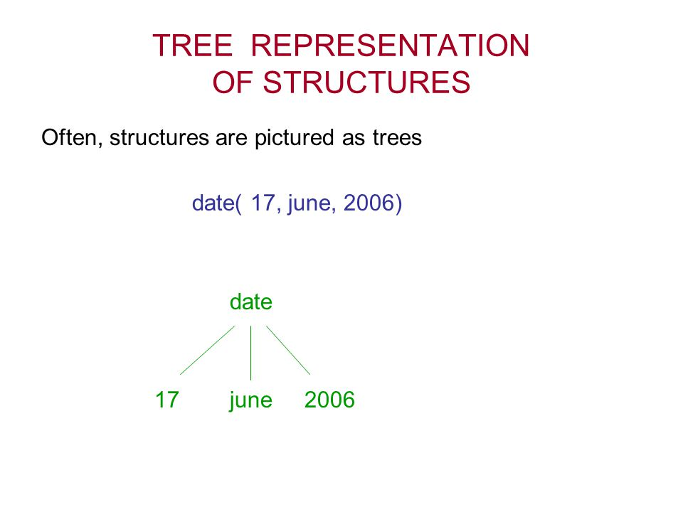 TREE REPRESENTATION OF STRUCTURES Often, structures are pictured as trees date( 17, june, 2006) date 17 june 2006