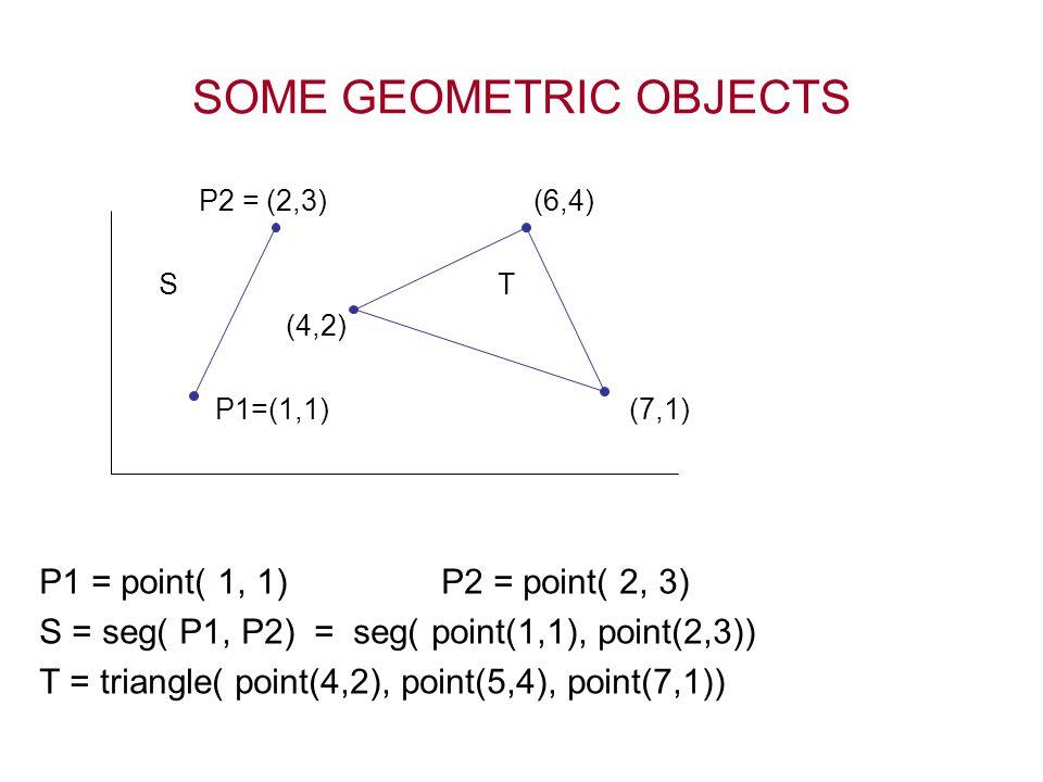 SOME GEOMETRIC OBJECTS P2 = (2,3) (6,4) S T (4,2) P1=(1,1) (7,1) P1 = point( 1, 1) P2 = point( 2, 3) S = seg( P1, P2) = seg( point(1,1), point(2,3)) T
