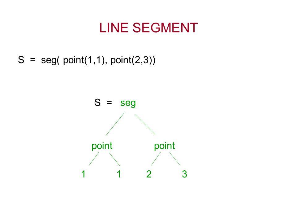 LINE SEGMENT S = seg( point(1,1), point(2,3)) S = seg point point 1 1 2 3