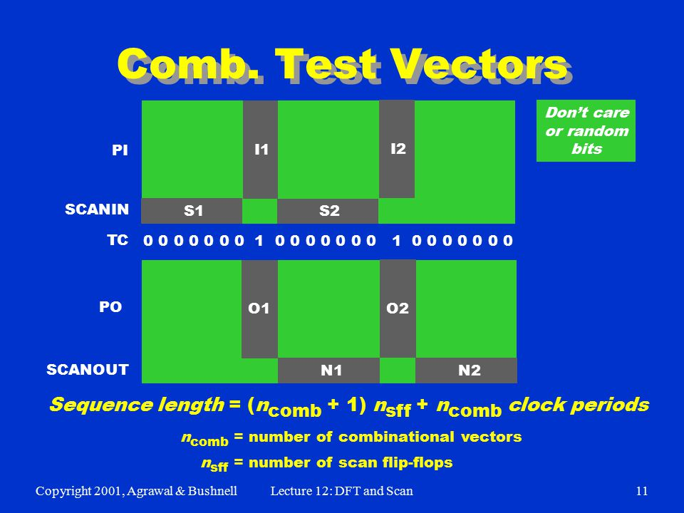 Copyright 2001, Agrawal & BushnellLecture 12: DFT and Scan11 Comb. Test Vectors I2 I1 O1 O2 PI PO SCANIN SCANOUT S1 S2 N1 N2 0 0 0 0 0 0 0 1 0 0 0 0 0