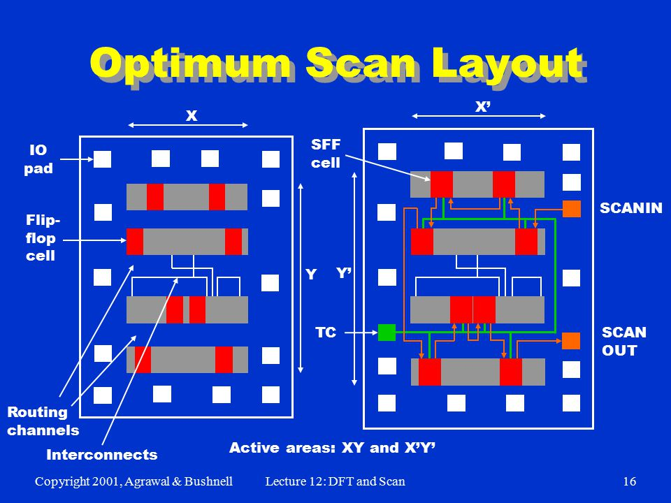 Copyright 2001, Agrawal & BushnellLecture 12: DFT and Scan16 Optimum Scan Layout IO pad Flip- flop cell Interconnects Routing channels SFF cell TC SCANIN SCAN OUT Y X X' Y' Active areas: XY and X'Y'