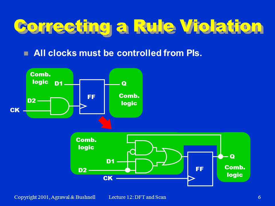 Copyright 2001, Agrawal & BushnellLecture 12: DFT and Scan6 Correcting a Rule Violation n All clocks must be controlled from PIs. Comb. logic Comb. lo