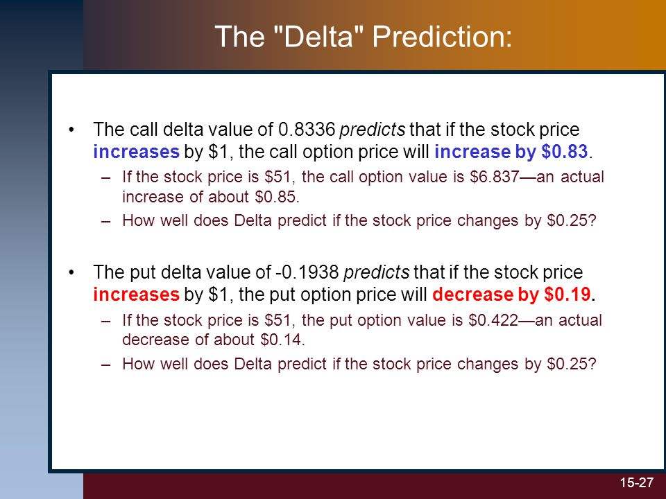 15-27 The Delta Prediction: The call delta value of 0.8336 predicts that if the stock price increases by $1, the call option price will increase by $0.83.