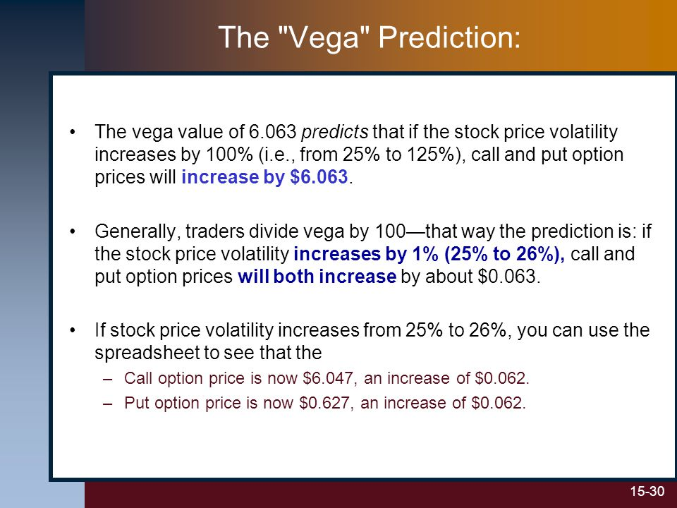 15-30 The Vega Prediction: The vega value of 6.063 predicts that if the stock price volatility increases by 100% (i.e., from 25% to 125%), call and put option prices will increase by $6.063.