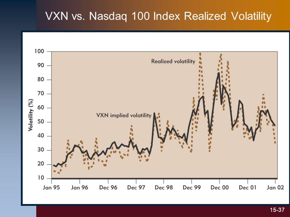 15-37 VXN vs. Nasdaq 100 Index Realized Volatility