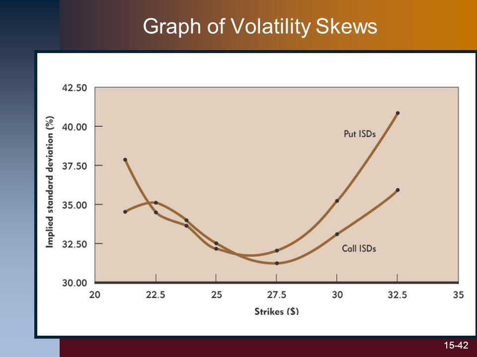 15-42 Graph of Volatility Skews