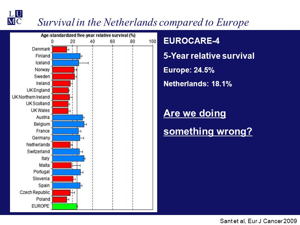 Survival in the Netherlands compared to Europe EUROCARE-4 5-Year relative survival Europe: 24.5% Netherlands: 18.1% Are we doing something wrong? Sant