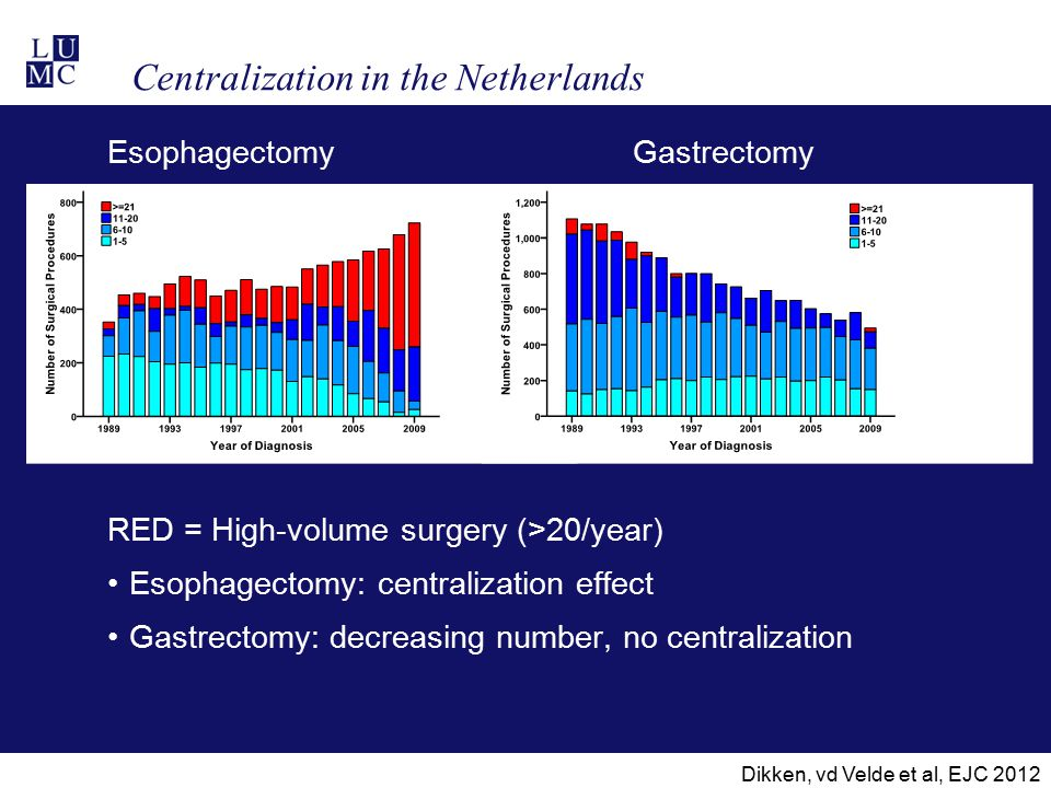 Centralization in the Netherlands EsophagectomyGastrectomy RED = High-volume surgery (>20/year) Esophagectomy: centralization effect Gastrectomy: decr