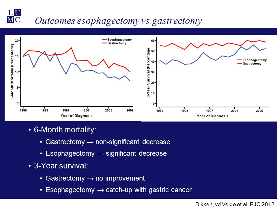 Outcomes esophagectomy vs gastrectomy 6-Month mortality: Gastrectomy → non-significant decrease Esophagectomy → significant decrease 3-Year survival: Gastrectomy → no improvement Esophagectomy → catch-up with gastric cancer Dikken, vd Velde et al, EJC 2012