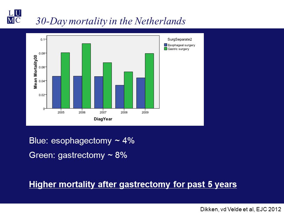 30-Day mortality in the Netherlands Blue: esophagectomy ~ 4% Green: gastrectomy ~ 8% Higher mortality after gastrectomy for past 5 years Dikken, vd Ve