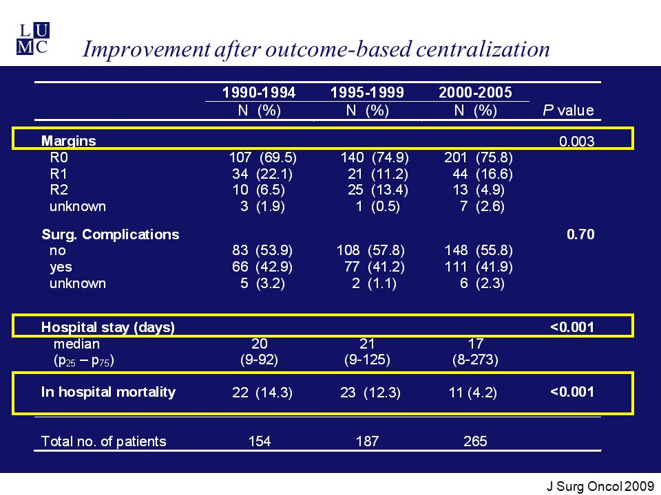 Improvement after outcome-based centralization J Surg Oncol 2009