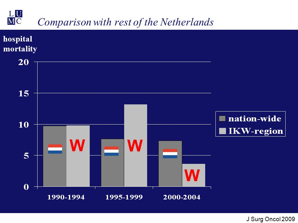 Comparison with rest of the Netherlands hospital mortality W W W J Surg Oncol 2009