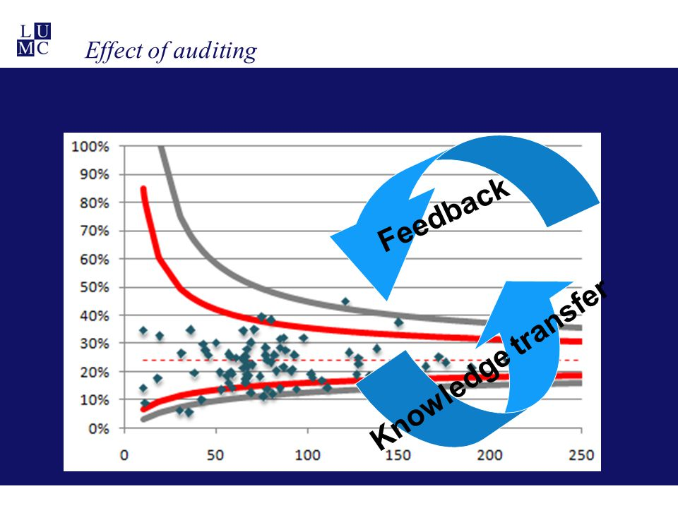 Effect of auditing Knowledge transfer Feedback