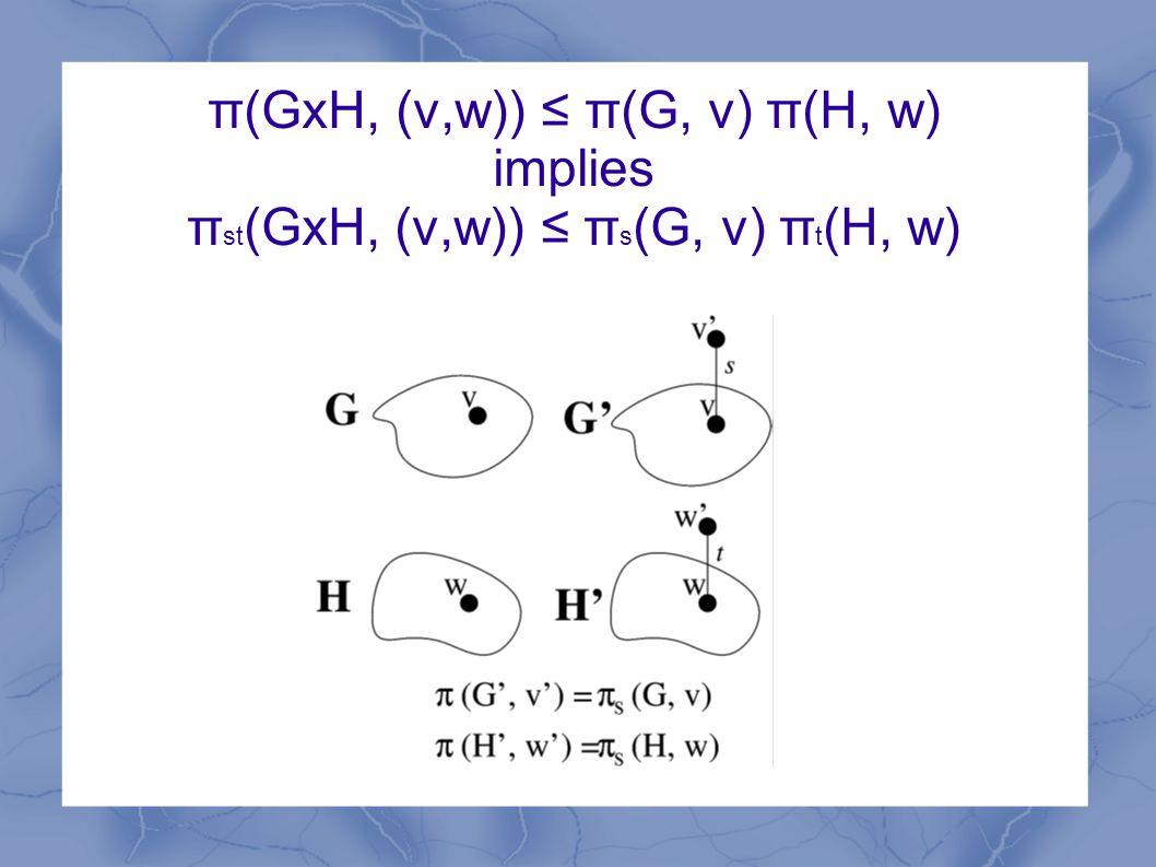 π(GxH, (v,w)) ≤ π(G, v) π(H, w) implies π st (GxH, (v,w)) ≤ π s (G, v) π t (H, w)
