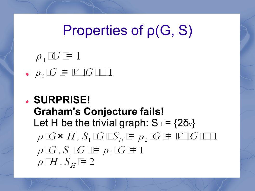 SURPRISE! Graham s Conjecture fails! Let H be the trivial graph: S H = {2δ v }