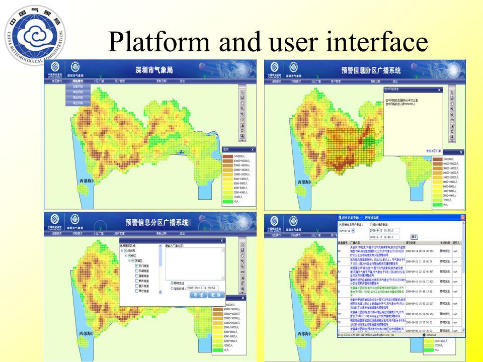 Platform and user interface
