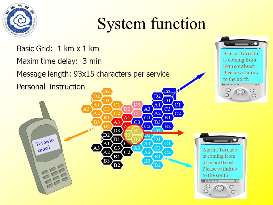 System function D3 D1 C1 B3 B2 C2 B1 A2 D2 A1 C3A3 D3 D1 C1 B3 B2 C2 B1 A2 D2 A1 C3A3 D3 D1 C1 B3 B2 C2 B1 A2 D2 A1 C3A3 D3 D1 C1 B3 B2 C2 B1 A2 D2 A1 C3A3 D3 D1 C1 B3 B2 C2 B1 A2 D2 A1 C3A3 Alarm: Tornado is coming from 8km southeast.