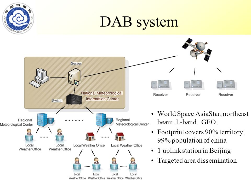 DAB system World Space AsiaStar, northeast beam, L-band, GEO, Footprint covers 90% territory, 99% population of china 1 uplink station in Beijing Targeted area dissemination