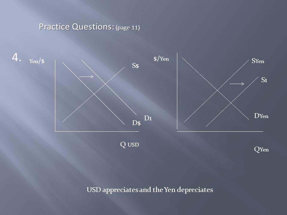 4. Practice Questions: (page 11) Yen /$ Q USD S$ D$ S Yen D Yen $/ Yen Q Yen D1 S1 USD appreciates and the Yen depreciates