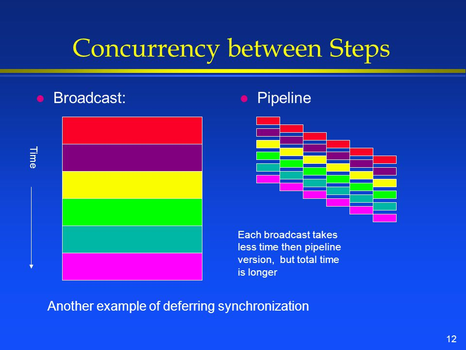 12 Concurrency between Steps l Broadcast: l Pipeline Time Another example of deferring synchronization Each broadcast takes less time then pipeline version, but total time is longer
