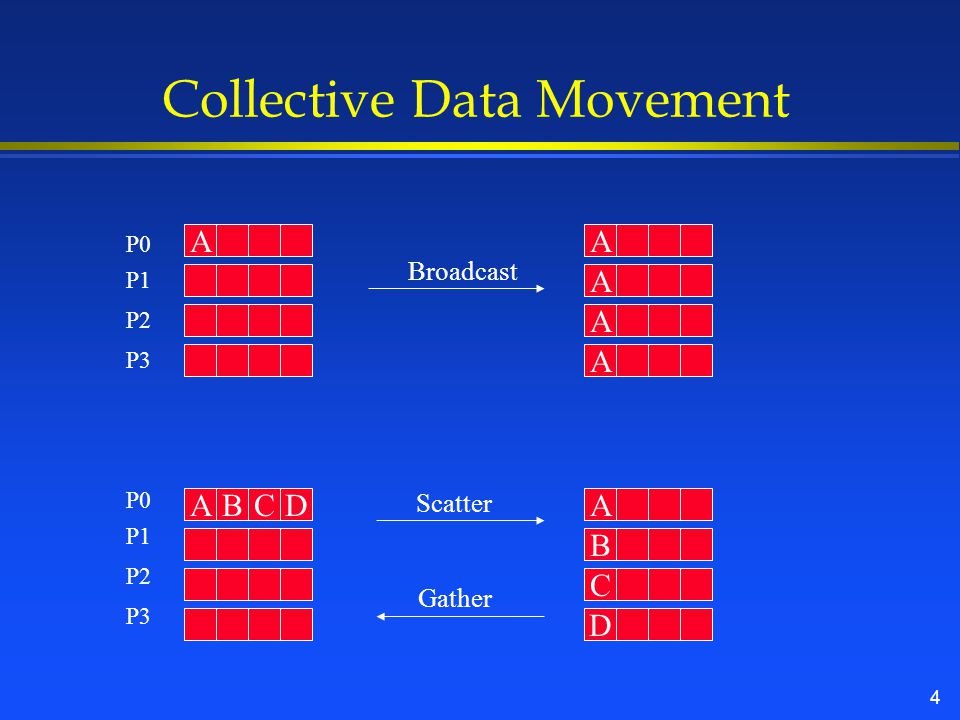 4 Collective Data Movement A B D C BCD A A A A Broadcast Scatter Gather A A P0 P1 P2 P3 P0 P1 P2 P3