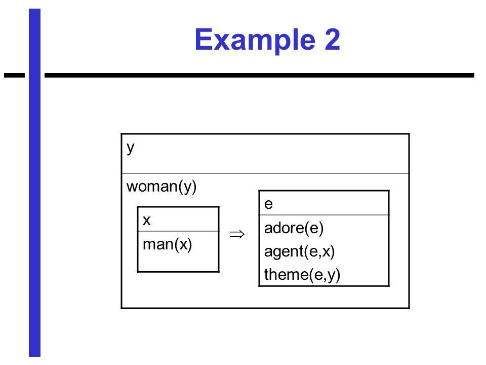 Example 2 y woman(y)  x man(x) e adore(e) agent(e,x) theme(e,y)