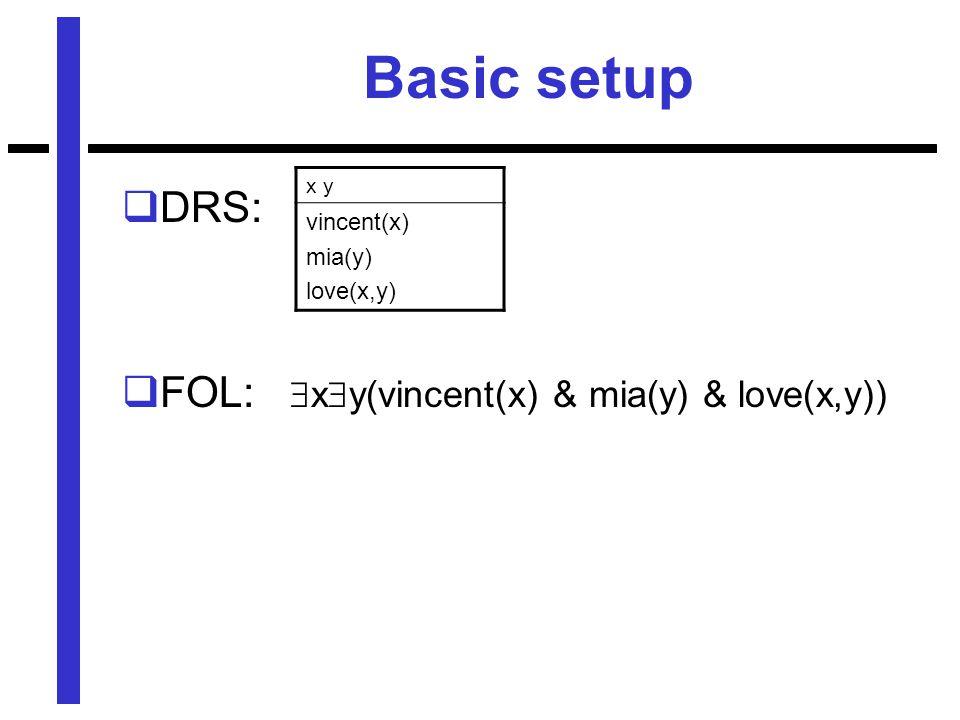 Basic setup  DRS:  FOL:  x  y(vincent(x) & mia(y) & love(x,y)) x y vincent(x) mia(y) love(x,y)