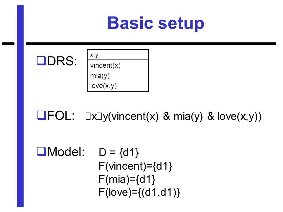 Basic setup  DRS:  FOL:  x  y(vincent(x) & mia(y) & love(x,y))  Model: D = {d1} F(vincent)={d1} F(mia)={d1} F(love)={(d1,d1)} x y vincent(x) mia(y) love(x,y)