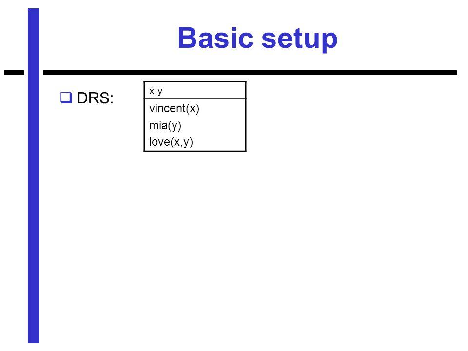 Basic setup  DRS: x y vincent(x) mia(y) love(x,y)