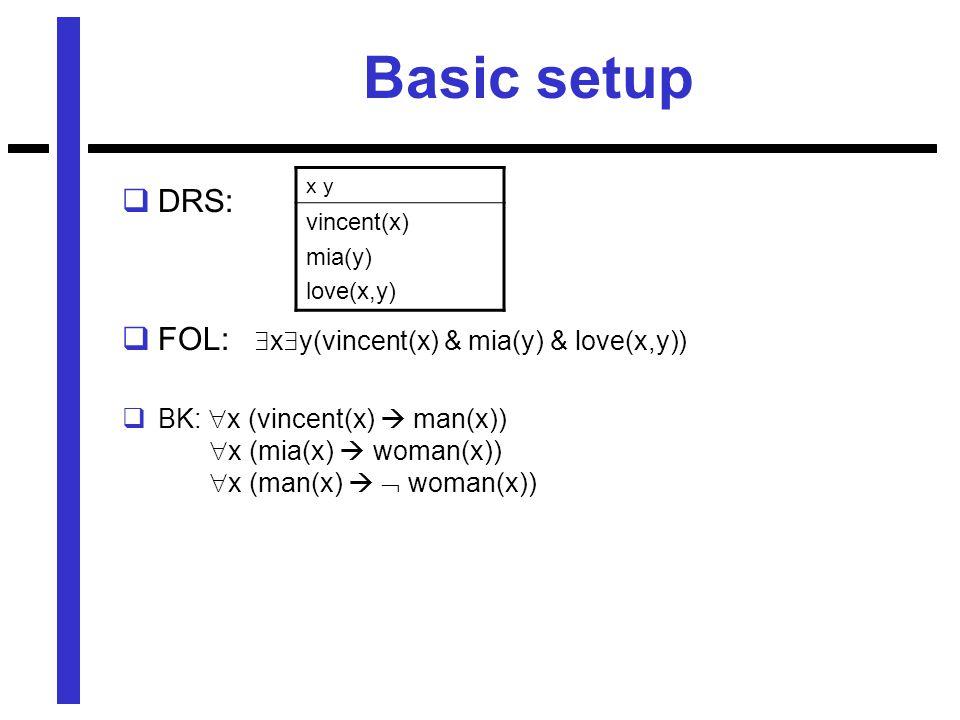 Basic setup  DRS:  FOL:  x  y(vincent(x) & mia(y) & love(x,y))  BK:  x (vincent(x)  man(x))  x (mia(x)  woman(x))  x (man(x)   woman(x)) x y vincent(x) mia(y) love(x,y)