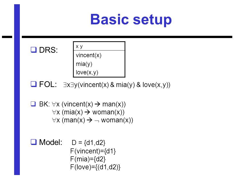 Basic setup  DRS:  FOL:  x  y(vincent(x) & mia(y) & love(x,y))  BK:  x (vincent(x)  man(x))  x (mia(x)  woman(x))  x (man(x)   woman(x))  Model: D = {d1,d2} F(vincent)={d1} F(mia)={d2} F(love)={(d1,d2)} x y vincent(x) mia(y) love(x,y)