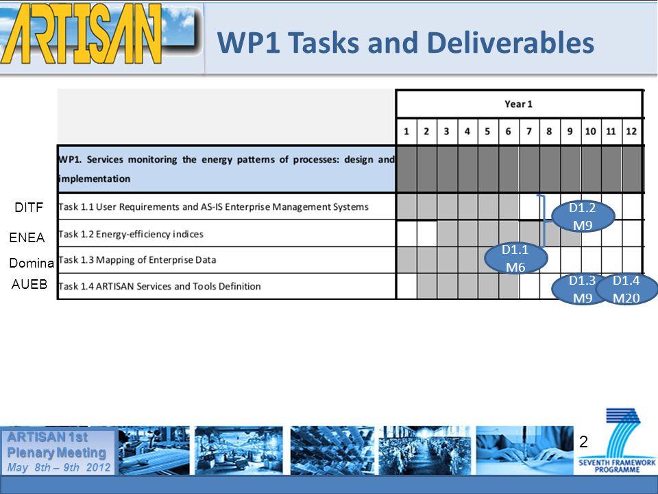 2 ARTISAN 1st Plenary Meeting May 8th – 9th 2012 ARTISAN 1st Plenary Meeting May 8th – 9th 2012 WP1 Tasks and Deliverables DITF ENEA Domina AUEB D1.2 M9 D1.3 M9 D1.4 M20 D1.1 M6