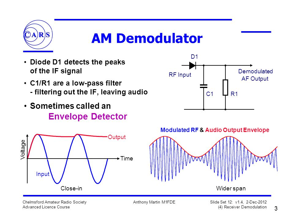 3 Chelmsford Amateur Radio Society Advanced Licence Course Anthony Martin M1FDE Slide Set 12: v1.4, 2-Dec-2012 (4) Receiver Demodulation AM Demodulator Diode D1 detects the peaks of the IF signal C1/R1 are a low-pass filter - filtering out the IF, leaving audio Sometimes called an Envelope Detector D1 R1C1 RF Input Demodulated AF Output Voltage Time Output Input Close-in Modulated RF & Audio Output Envelope Wider span