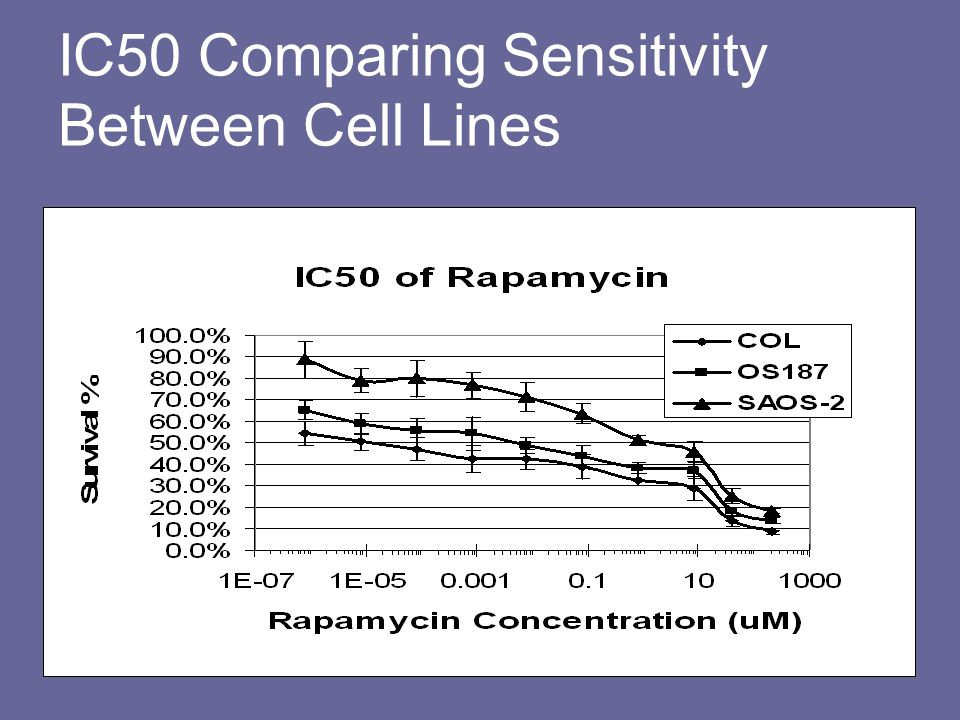 2-phase Flow Cytometry showing apopotosis with the addition of uo-126 to Rapa in COL and OS-187 cells OS-187 Control OS-187 Rapa OS-187 Rapa uo-126 COL Control COL Rapa COL Rapa uo-126