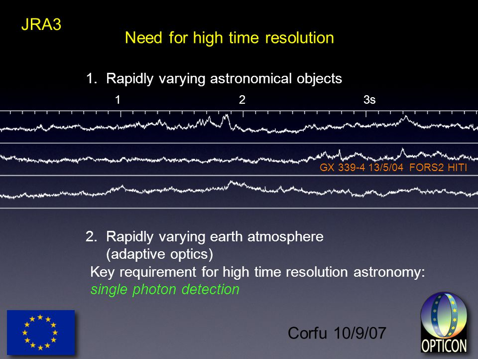 Corfu 10/9/07 JRA3 1. Rapidly varying astronomical objects 2.