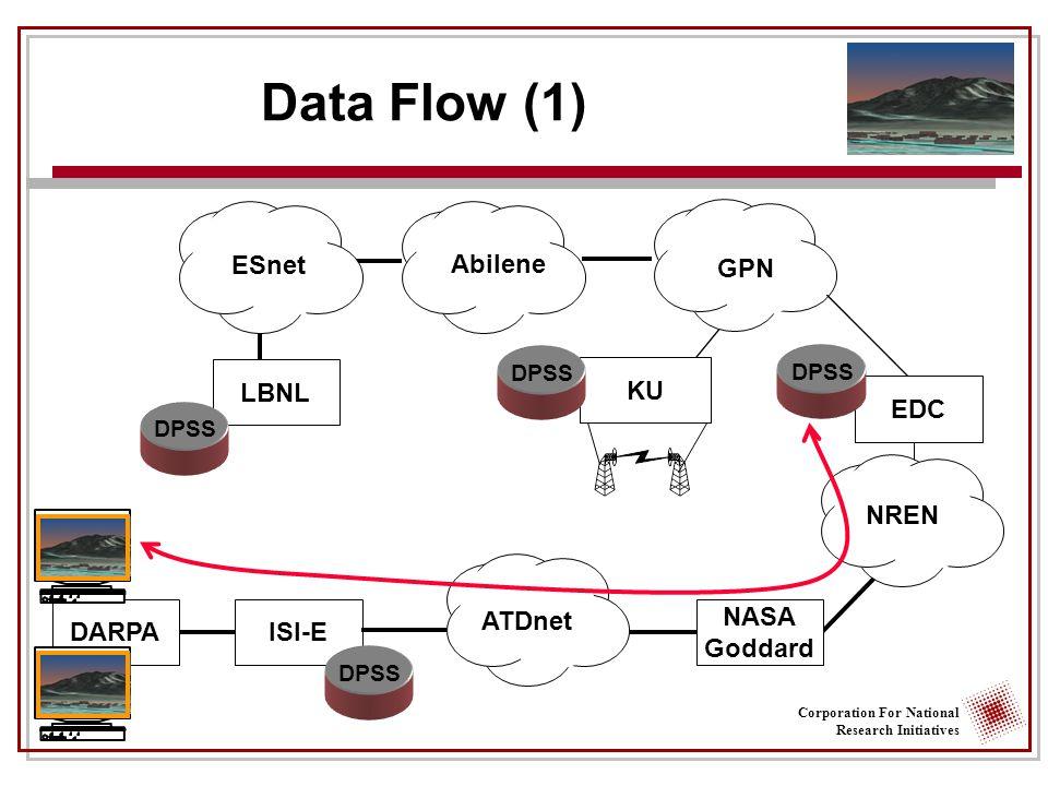 Corporation For National Research Initiatives Data Flow (1) DARPAISI-E LBNL GPN NREN ATDnet DPSS Abilene EDC DPSS NASA Goddard KU DPSS ESnet