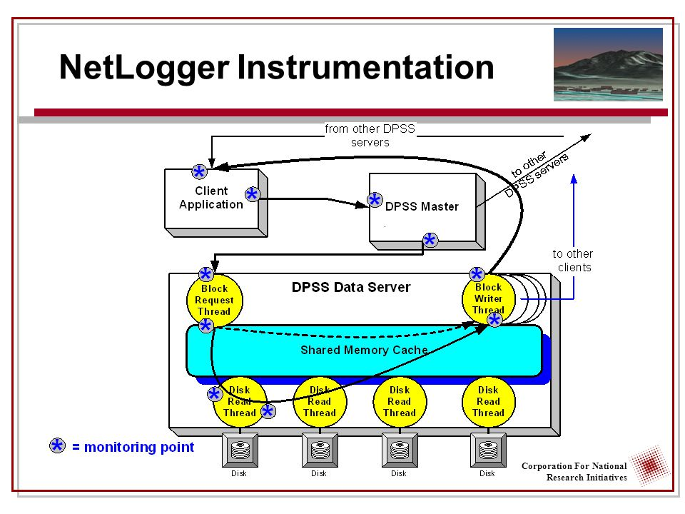 Corporation For National Research Initiatives NetLogger Instrumentation