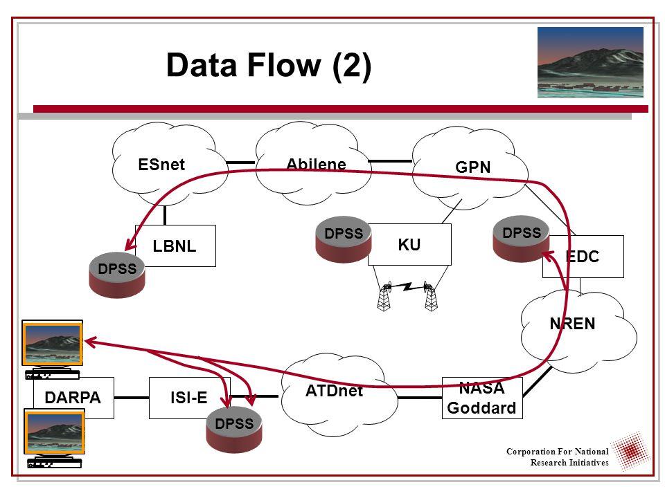 Corporation For National Research Initiatives Data Flow (2) DARPAISI-E LBNL ESnet GPN NREN ATDnet DPSS Abilene EDC DPSS NASA Goddard KU DPSS